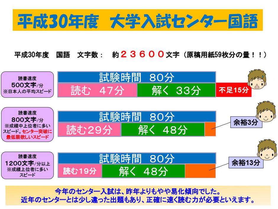 大学入試センター試験 約25,110文字(国語)